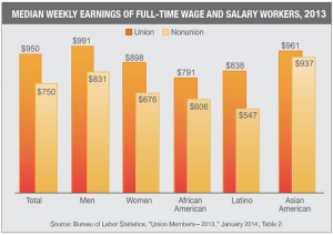 Median Weekly Earnings Of Full Time Wage And Salary